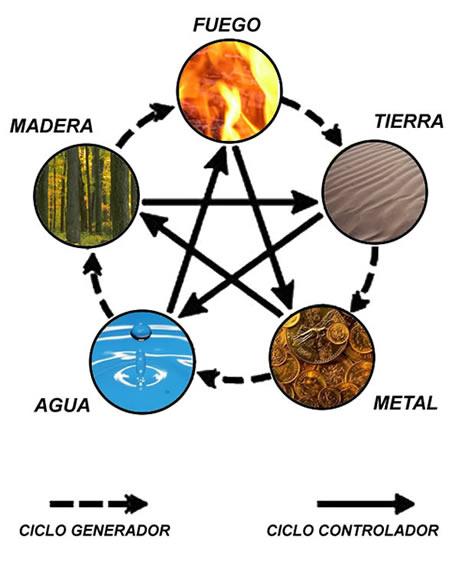 cinco_elementos_grafico